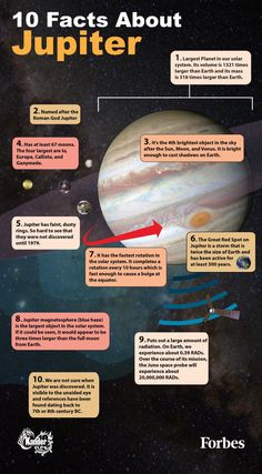 10 Facts About The Giant Planet, Jupiter [Infographic] is part of Jupiter facts - In honor of the Juno space probe arriving at Jupiter on July I have put together an infographic containing some facts about the largest planet in our solar system Solar System Planets, Solar Energy System, Our Solar System, Solar System Facts, Cosmos, Space Planets, Space And Astronomy, Hubble Space, Planet Project