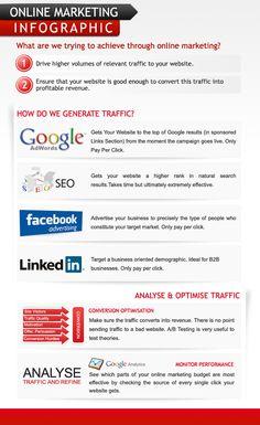 Cada estratégia de Marketing Digital possui uma função específica, adwords é excelente para aumentar as vendas, pesquisas orgânicas para aumentar a visibilidade e redes sociais para influenciar no Branding! excelente infográfico.  Fonte:http://goo.gl/1L3c0