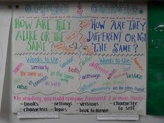 Confessions of a Primary Teacher: Comparing and Contrasting Anchor Chart