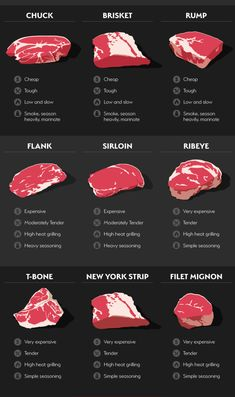 """See it here. meat cuts 21 Cooking Charts That'll Make Any Foodie Say """"Excuse Me, What? Grilled Steak Recipes, Grilling Recipes, Steak Marinade Recipes, Steak Dinner Recipes, Steak Dinners, Skirt Steak Recipes, Flank Steak Recipes, Easy Steak Recipes, Recipes With Beef Chuck Steak"""