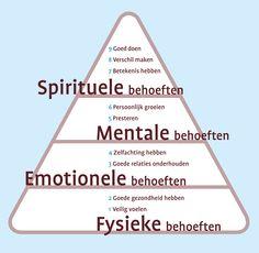 piramide van behoeften