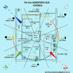 ARQUITECTURA Y FENG SHUI: CURSO - CONSULTOR FENG SHUI - NIVEL 1