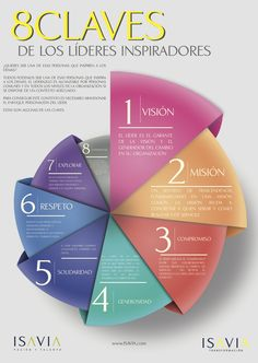 ¿Quieres ser uno de esos líderes a los que todo el mundo admira? Puedes seguir estos 8 pasos para empezar a serlo.