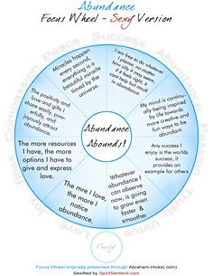 abraham hicks focus wheel on money -  Google search - Time to focus on money, health, love and happiness - www.bmertus.com