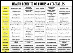 Health Benefits of Fruits  Vegetables#Repin By:Pinterest++ for iPad#