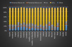 Deudores concursados por naturaleza jurídica en España por CC.AA y en la Provincia de Lleida. Año 2014