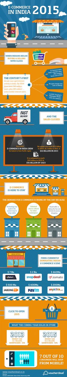 E-commerce in India in 2015 // Infographic