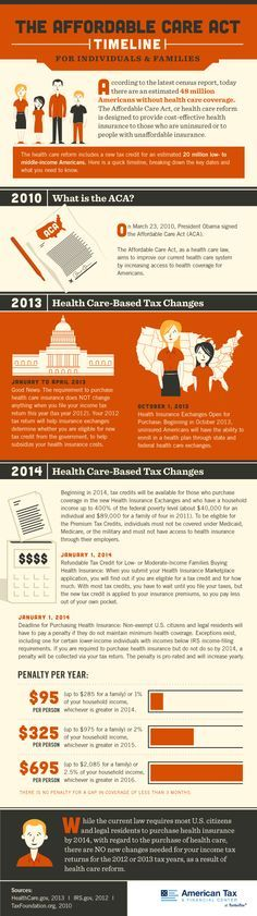 The Affordable Care Act Timeline  http://americantaxandfinancialcenter.com/2013/03/13/the-affordable-care-act-timeline-infographic/