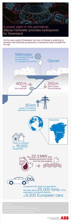 AATF - Clean sustainable energy (Hydropower) for Greenland