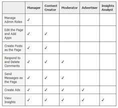 #SocialMedia - 5 Tipos Diferentes de Administradores de Páginas de #Facebook