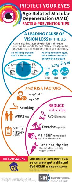 Age-Related Macular Degeneration (AMD):  FACTS & PREVENTION TIPS #EyeHealth