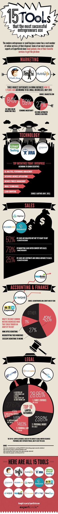 15 Tools That the Most Successful Entrepreneurs Use [Infographic] : MarketingProfs Article