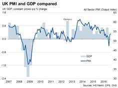 UK all-sector PMI signals fastest growth since January.