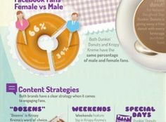 Generally there are different types of info graphics.  http://goo.gl/PYWKgs