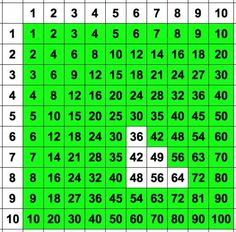 How To Learn Times Tables - I would have never thought that these six numbers would be all I really need.