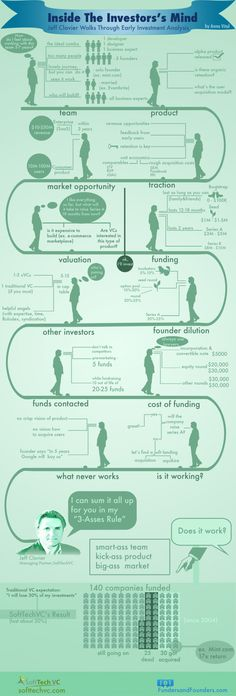 fundraising infographic & data How Investors Think - Raising money for funding a start-up requires careful and . Infographic Description How Investors Start Up Business, Starting A Business, Business Planning, Business Tips, Business Infographics, Create Infographics, Goal Planning, Start Ups, Total Productive Maintenance