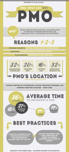 project management Infographic: The Who, What, and Why of PMOs Program Management, Portfolio Management, Change Management, Business Management, Management Tips, Business Planning, Visual Management, Branding And Packaging, Project Management Professional
