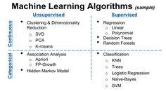Training: Introduction to Machine Learning and Data Mining - AnalyticBridge