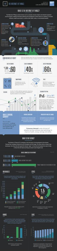 What is the Internet of Things? #infographic #IOT #Technology