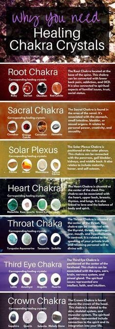 Best Chakra Healing Crystals