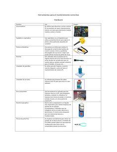 Infografia explicativa de las herramientas para el mantenimiento correctivo.