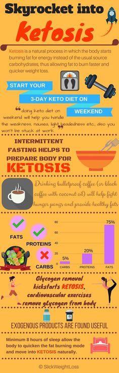 Tips to Skyrocket your Ketosis If you have finally acknowledged the benefits of Ketogenic diet and gung-ho to start the diet, you must be wondering what is the fastest way to get your body into ketosis. For those who don't know, Ketosis is a natural process in which the body starts burning fat for energy instead of the usual source carbohydrates, thus allowing faster fat burn and quicker weight loss. In this article, we will explore the Fastest Way to Get Into Ketosis within 3 days.