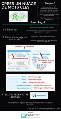 Creer un nuage de mots clés | Piktochart Infographic Editor
