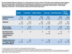 Atlas Migräne und Kopfschmerzen in der Welt | | -Schmerzklinik Kiel | Migräne-Klinik | Kopfschmerzzentrum-Schmerzklinik Kiel | Migräne-Klinik | Kopfschmerzzentrum