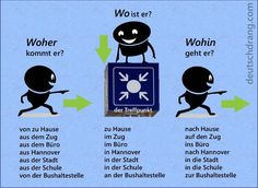 Wo? Woher? Wohin? A powerpoint with practice sentences can be found here: http://deutschdrang.com/dir/powerpoints/