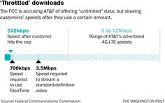 AT&T just got hit with a $100 million fine after slowing down its 'unlimited' data - The Washington Post