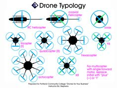 https://flic.kr/p/xZbFbb | Drone Typology | Common types of drones (unmanned…