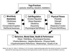 Scientific Evidence for Yoga and Mindfulness in Schools: How and Why Does It Work? Mindfulness In Schools, Self Efficacy, Psychology Disorders, Self Regulation, Social Awareness, Positive Behavior, Yoga For Kids, Kids Nutrition, Children