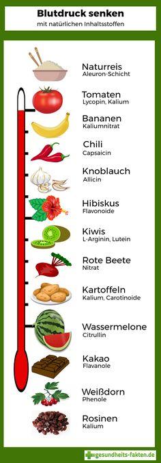Infografik über blutdrucksenkende Lebensmittel und ihre Inhaltsstoffe.