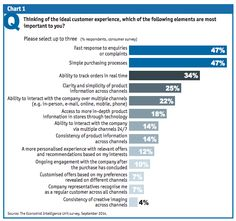 Economist Intelligence Unit: What Customers Want in terms of ideal CX