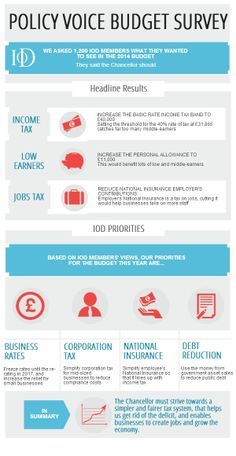 Income Tax, Infographics, The Voice, Budgeting, Activities, Sayings, Infographic, Lyrics, Word Of Wisdom