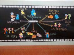Mapa mental de Pixar