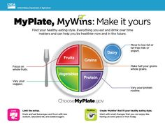 NEW: MyPlate, MyWins Mini Poster - Available in English & Spanish! #nutrition #educators #nutritioneducation #printables