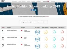 BoFが世界のファッションスクールランキングを発表、2位に文化服装がランクイン | Fashionsnap.com