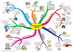 The Procrastination Buster Mind Map will help you to complete projects with ease. The Mind Map breaks down eliminating distractions, creating ideal study environments, managing time, watching your thoughts, goal setting and chunking projects down. In addition the mind map covers dealing with mistakes and setbacks. www.LearningFundamentals.com.au