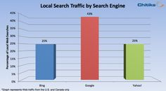 Study: 43 Percent Of Total Google Search Queries Are Local #localsearch