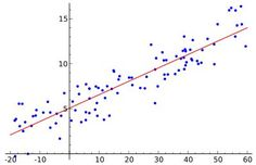 The best kept secret about linear and logistic regression - Data Science Central