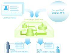 Escuela para Uno: Escuela personalizada