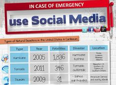 Using Social Media in Emergency and Disaster Management