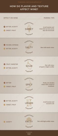 How do flavour and texture affect wine? Wine And Liquor, Wine And Beer, Wine Drinks, Beverages, Wine Infographic, Infographics, Mets Vins, Wine Facts, Wine Direct