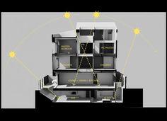 การจัดระบบระบายอากาศและช่องทางรับแสงในบ้าน