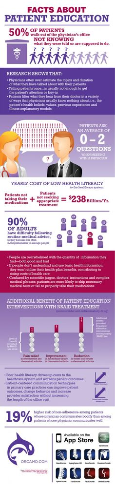 Encourage Patient Education Online OrcaMD recently released an infographic with eye-opening statistics from The Center for Disease Control and Prevention about patient education. The infographic below suggests that half of patients walk out... http://www.mednet-tech.com/newsletter/epatient/encourage-patient-education-online