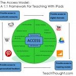 The Access Model: A 1:1 Framework For Teaching With iPads & Other Tablets - Teachers Blog