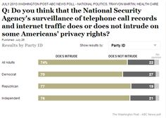 Concern over NSA privacy violations unites Democrats and Republicans, poll finds - The Washington Post