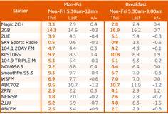 Bris - Nova dominates Breakfast and Drive - Mumbrella Breakfast Station, Sydney, Landscape, Celebrities, Top, Spinning Top, Celebs, Crop Shirt, Blouses