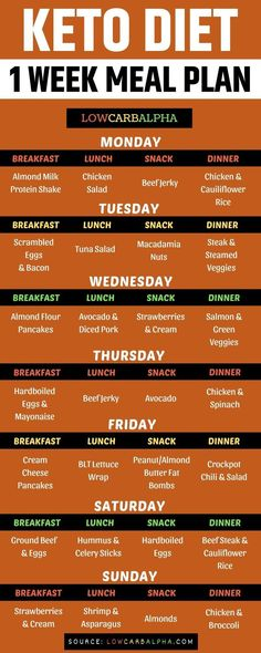 Keto diet 1 week meal plan Sample 7 day meal plan for a ketogenic diet lowcarb keto mealplan lowcarbalpha Ketogenic Diet Meal Plan, Ketogenic Diet For Beginners, Keto Diet Plan, Ketogenic Recipes, Diet Recipes, 7 Keto, Easy Diet Plan, Diet Desserts, Ketogenic Lifestyle
